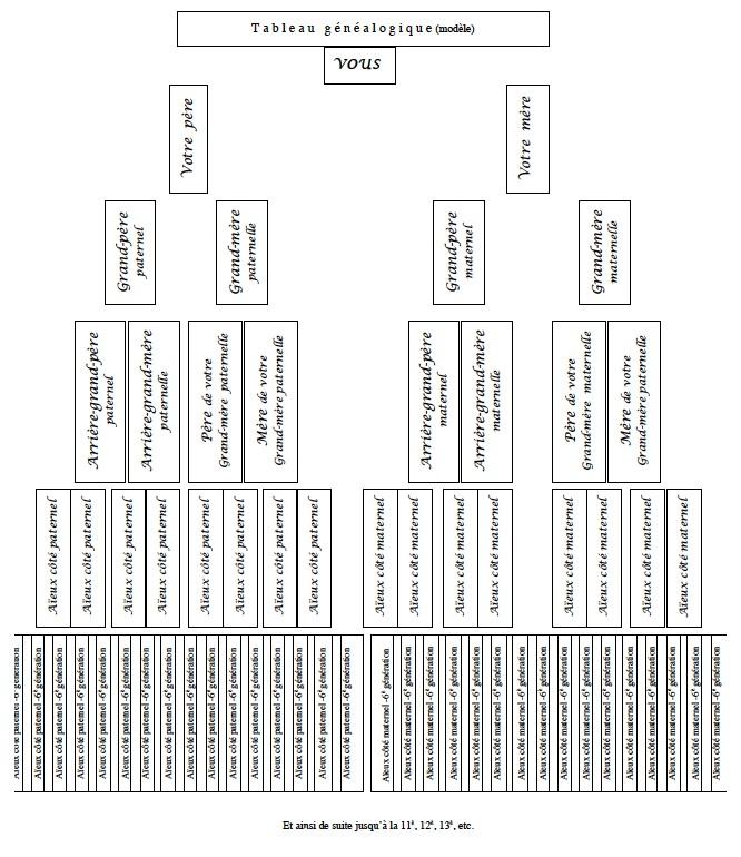 TABLEAU généalogique (modèle)